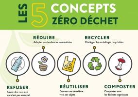 Affichette présentant « Les 5 concepts zéro déchet ». 1) refuser - savoir dire non à ce qui est non-essentiel; 2) réduire... 3) réutiliser - donner une 2e vie à ses objets; 4) recycler - privilégier les emballages recyclables 5) composter...